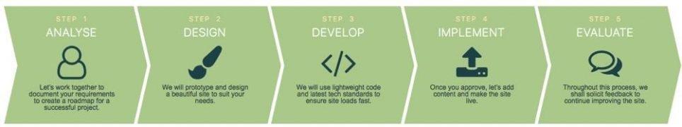 5 step process - Plan