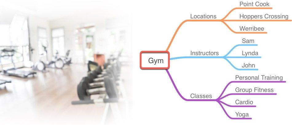 SEO Silo Example Gym - SEO Content Silos to Rank Competitive Keywords & Improve Site Usability